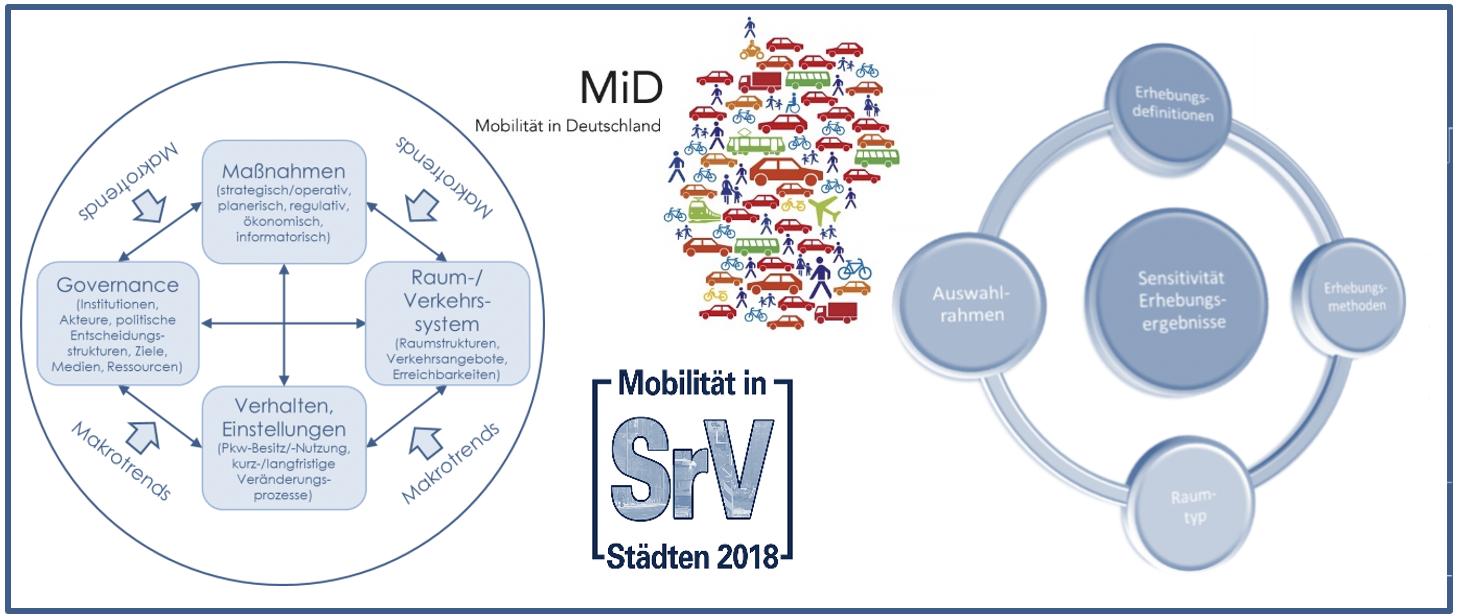 Determinanten des Mobilitätsverhaltens(links) und Datenharmonisierungsansatz großer Zeitreihenstudien (rechts) Logo Mobilität in Deutschland, Quelle: BMVI; Logo Mobilität in Städten, Quelle TU Dresden