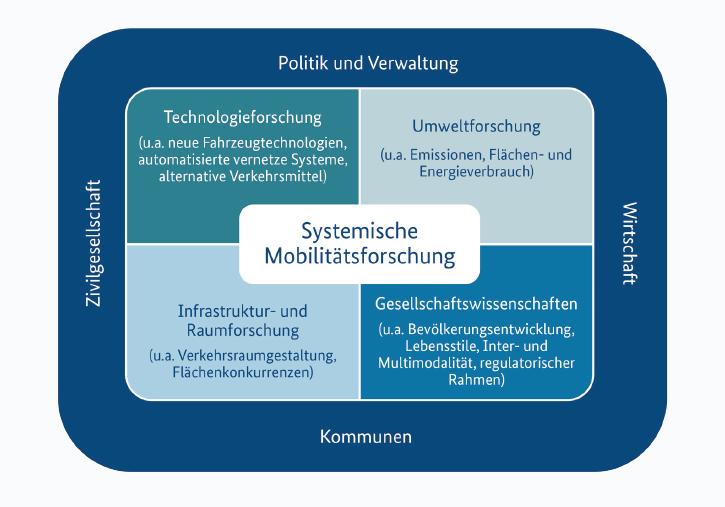 Abb. Systemische Mobilitätsforschung